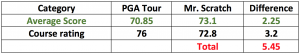 Thinking of becoming a Tour Player - This is what it takes!