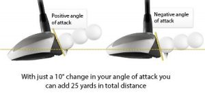 Is Driver loft more relevant than the angle of attack?
